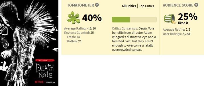 Adaptação do anime Death Note americana feita pelaNetflix tem 40% de aceitação